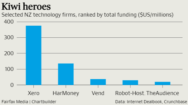 GRAPH 'A lot of Kiwi startups are global from day one. More than they are in Australia.'