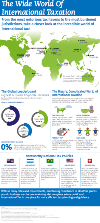 The Wide World of International Tax infographic